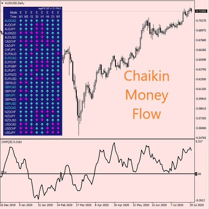 JagzFX Chaikin Money Flow CMF MTF PIN