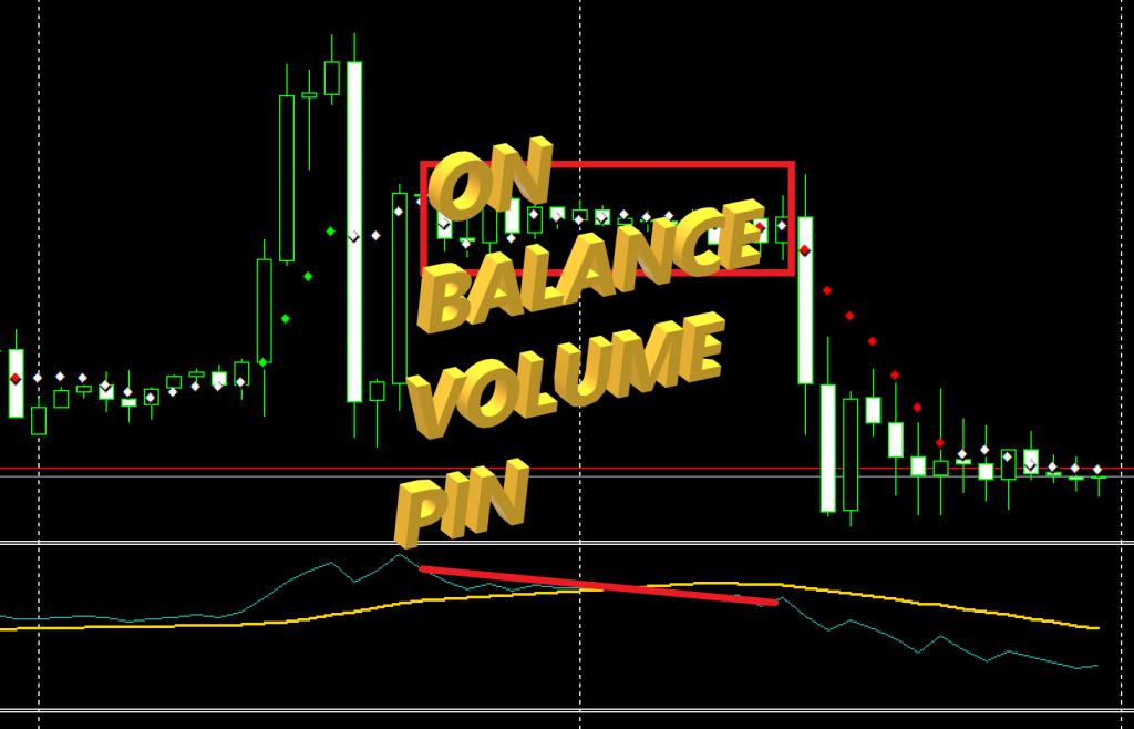 On Balance Volume PIN Featured Image